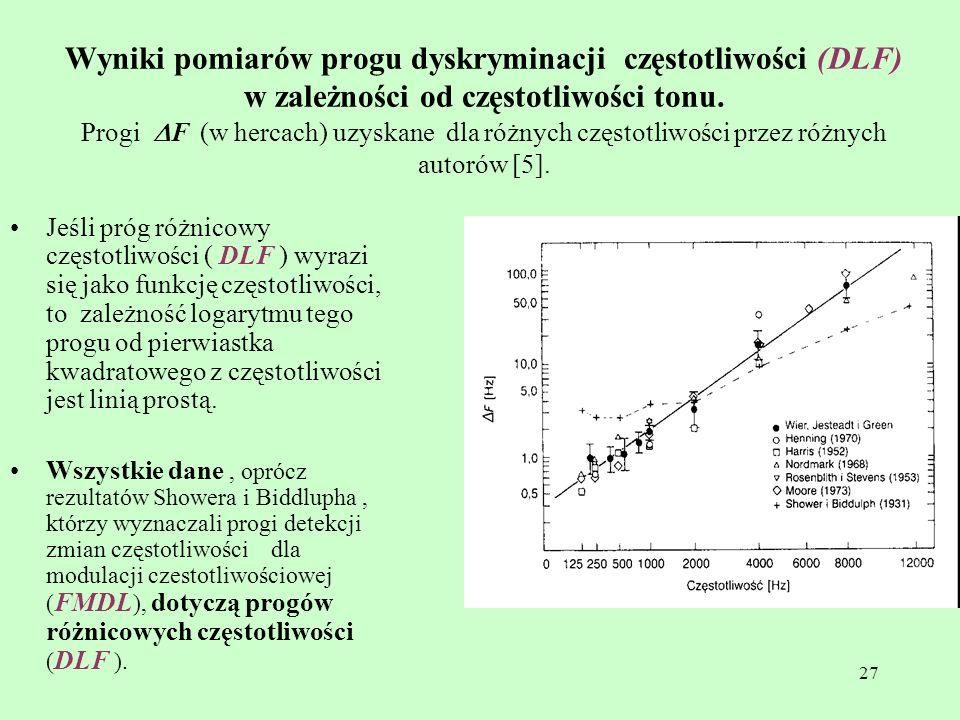 Wyniki pomiarów progu dyskryminacji częstotliwości (DLF) w zależności od częstotliwości tonu. Progi DF (w hercach) uzyskane dla różnych częstotliwości przez różnych autorów [5].